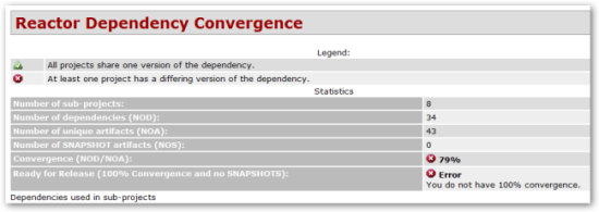 Dependency Convergence Summary